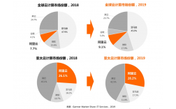 Gartner发布云计算市场报告:阿里云排名亚太第一 全球第三