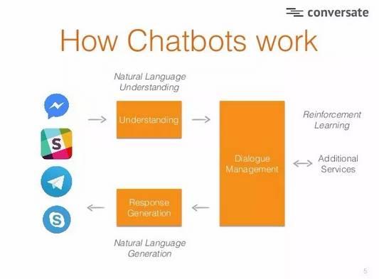 利用NPL可与人工智能工具进行交流