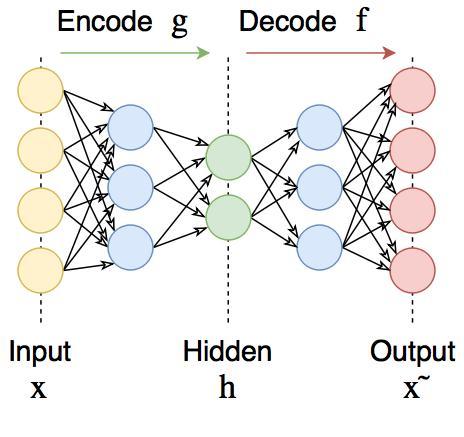 深度学习算法简介