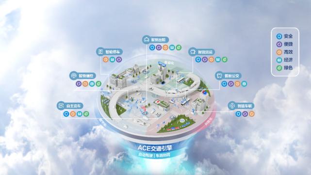 BAT 万亿加码新基建,智慧交通第一梯队已经形成?