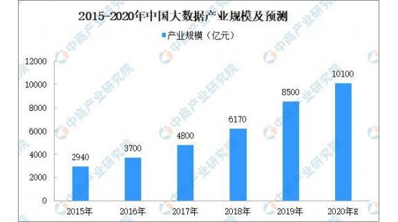 2020年中国智慧城市产业链之平台服务层市场发展现状分析
