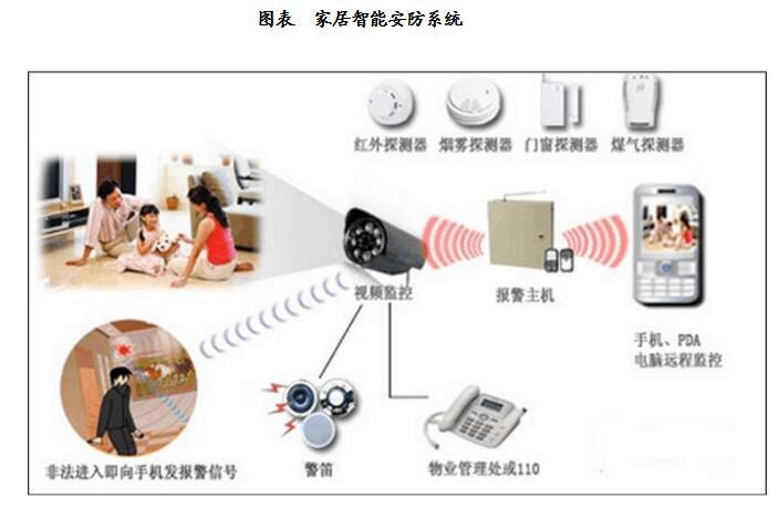 家居智能安防系统
