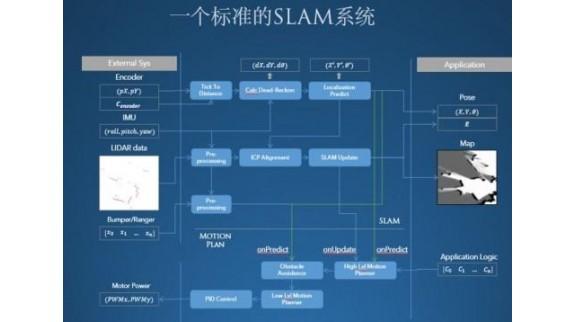 斯坦德机器人浅析移动机器人的SLAM技术