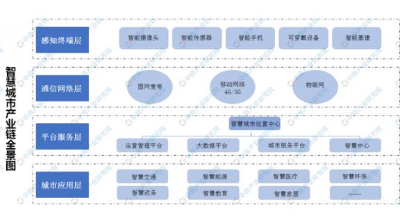 2020年中国智慧城市产业链全景图深度分析(附智慧城市概念企业名单)