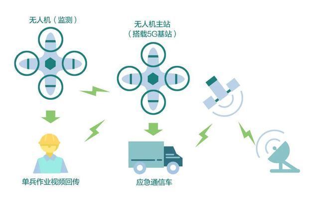 5G智能配电房建成 5G+电力的三种应用场景