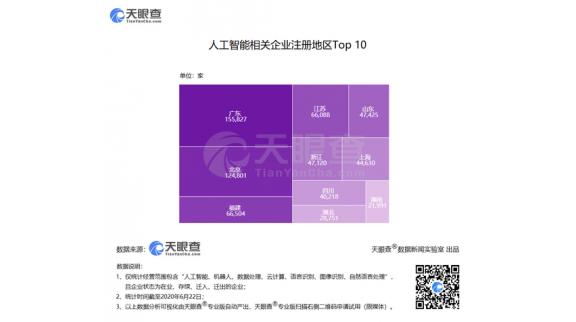 今年前5月中国新增人工智能相关企业近11万家