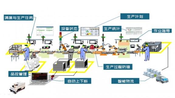 汽车工厂智能化建设概念