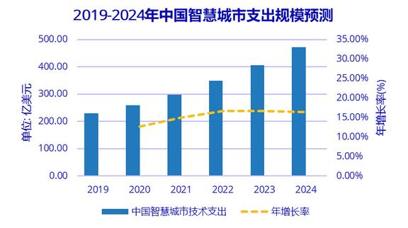 中国智慧城市产业图谱及市场规模分析