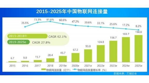 中国制造2025逼近,工业物联网还有哪些商机?