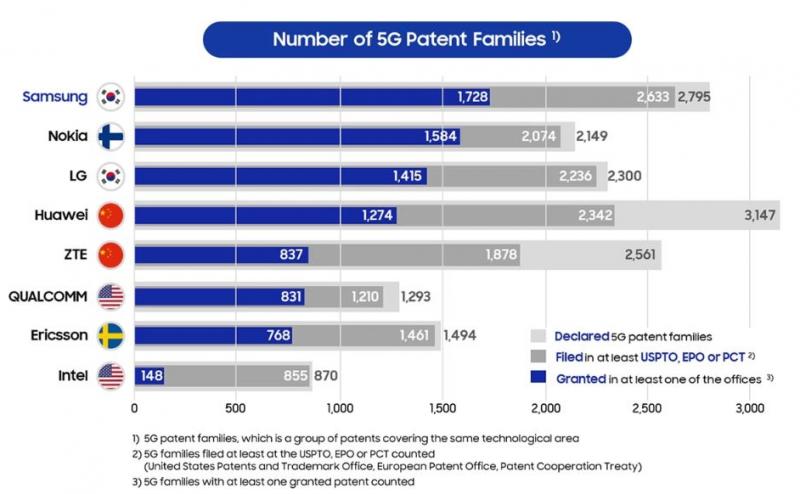 断供之后华为5G技术优势是否还在?