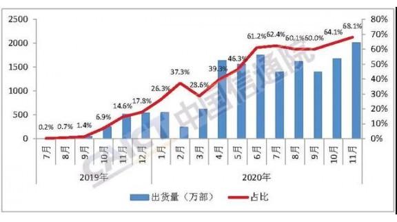 5G手机11月出货2013万部,占比近7成创新高