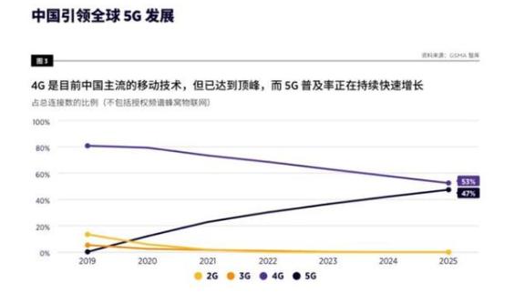 中国5G新速度,全球最大市场