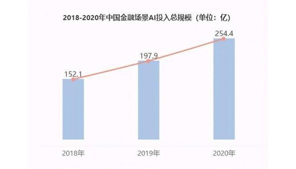 2021最新报告:一文洞察智慧金融发展现状