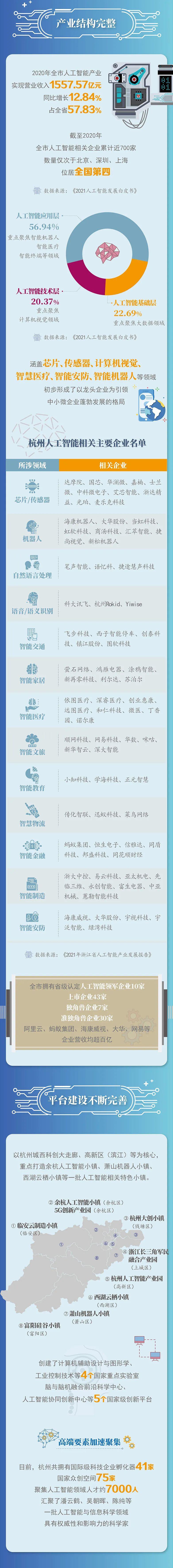 杭州人工智能