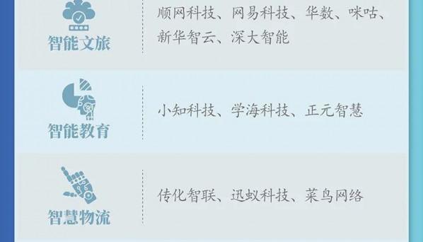 杭州市人工智能发展一图浏览